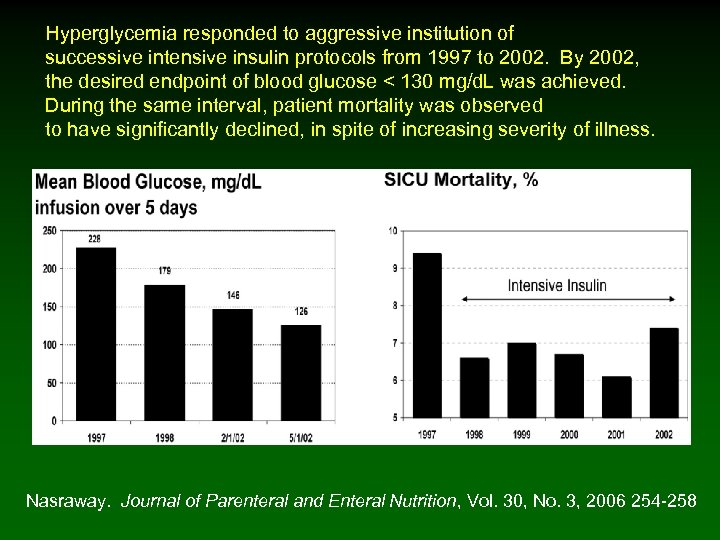 Hyperglycemia responded to aggressive institution of successive intensive insulin protocols from 1997 to 2002.