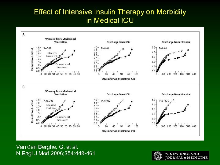 Effect of Intensive Insulin Therapy on Morbidity in Medical ICU Van den Berghe, G.
