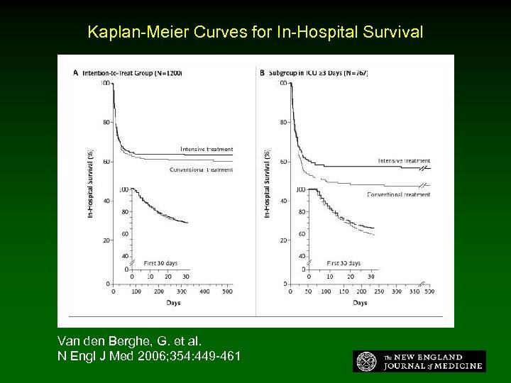 Kaplan-Meier Curves for In-Hospital Survival Van den Berghe, G. et al. N Engl J