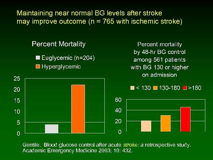 Maintaining near normal BG levels after stroke may improve outcome (n = 765 with