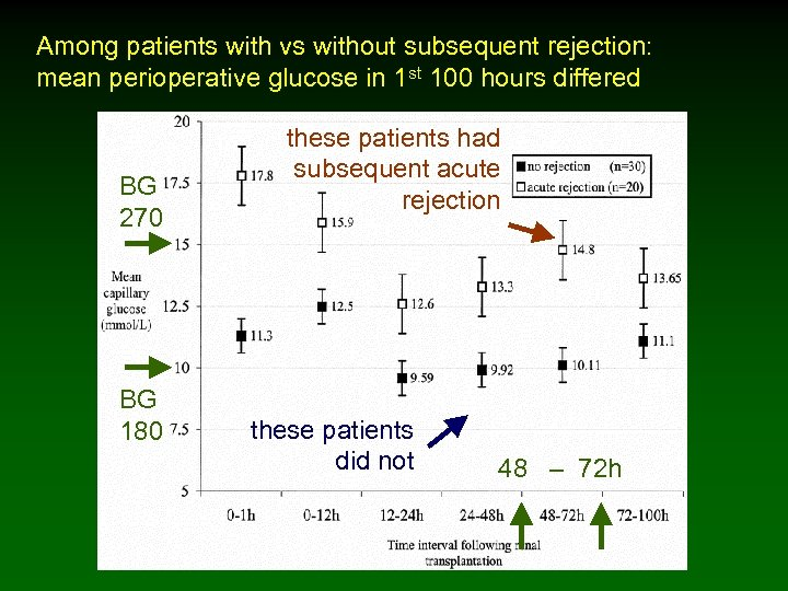 Among patients with vs without subsequent rejection: mean perioperative glucose in 1 st 100
