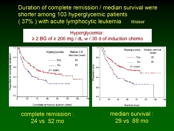 Duration of complete remission / median survival were shorter among 103 hyperglycemic patients (