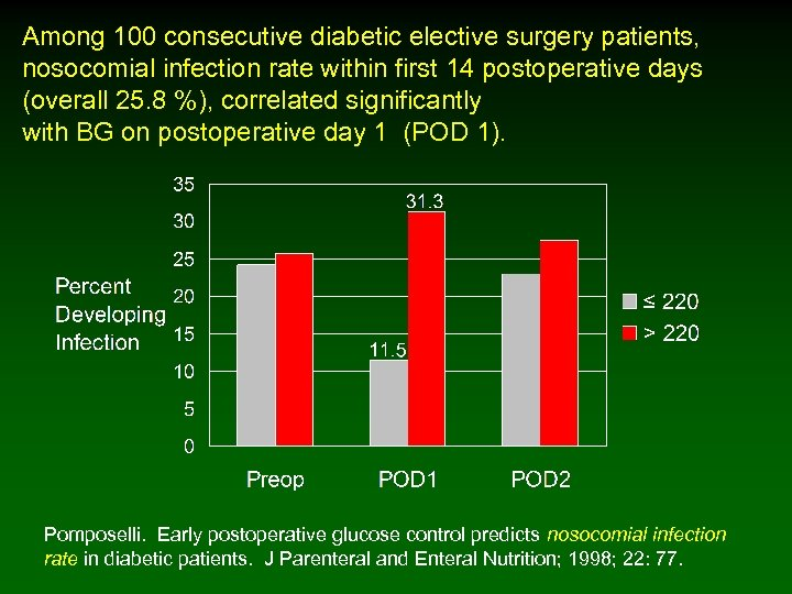 Among 100 consecutive diabetic elective surgery patients, nosocomial infection rate within first 14 postoperative