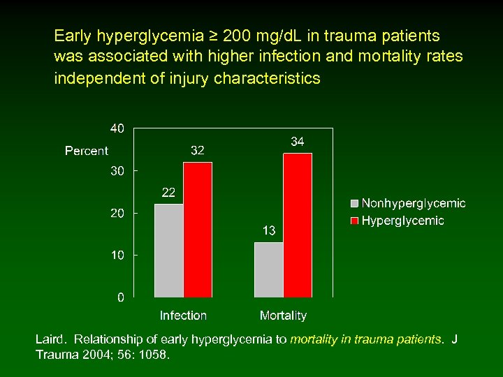 Early hyperglycemia ≥ 200 mg/d. L in trauma patients was associated with higher infection