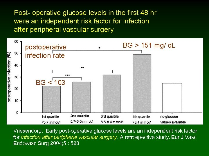 Post- operative glucose levels in the first 48 hr were an independent risk factor