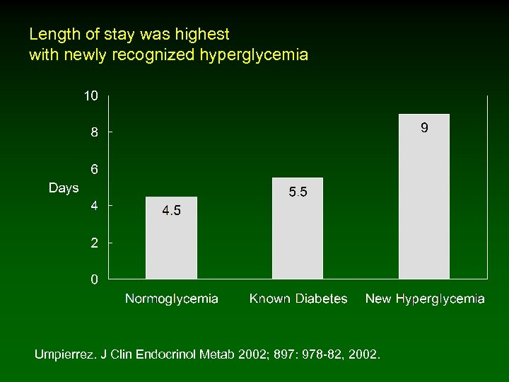 Length of stay was highest with newly recognized hyperglycemia Umpierrez. J Clin Endocrinol Metab