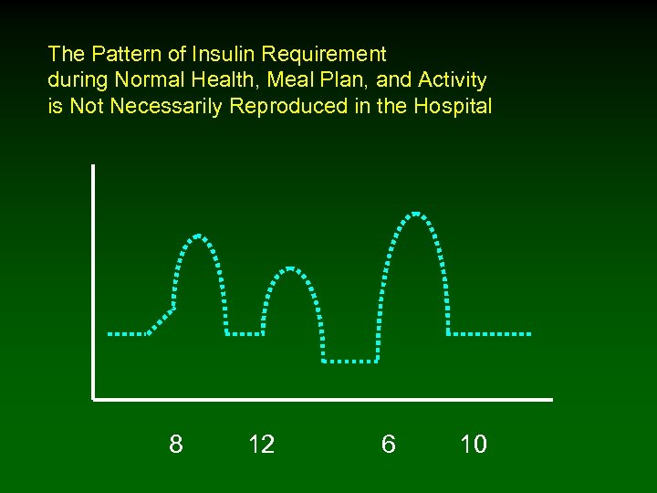The Pattern of Insulin Requirement during Normal Health, Meal Plan, and Activity is Not