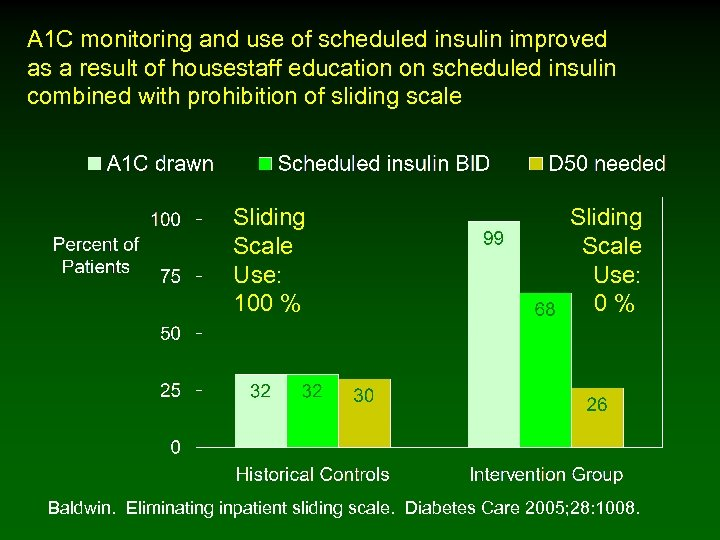 A 1 C monitoring and use of scheduled insulin improved as a result of