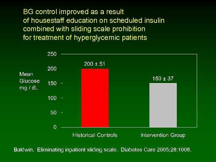 BG control improved as a result of housestaff education on scheduled insulin combined with