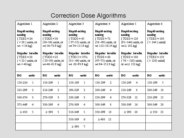 Correction Dose Algorithms Algorithm 1 Algorithm 2 Algorithm 3 Algorithm 4 Algorithm 5 Algorithm