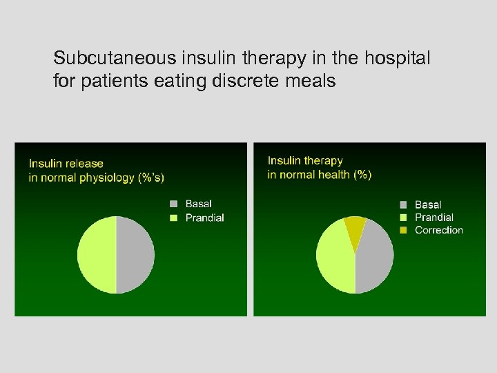 Subcutaneous insulin therapy in the hospital for patients eating discrete meals