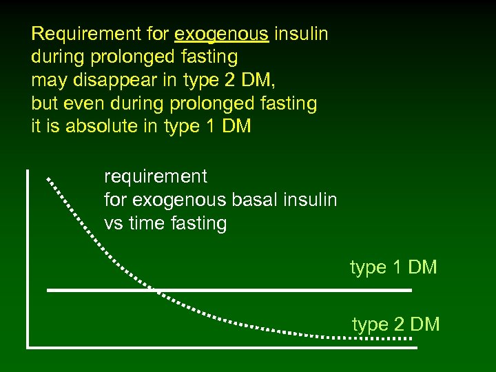 Requirement for exogenous insulin during prolonged fasting may disappear in type 2 DM, but