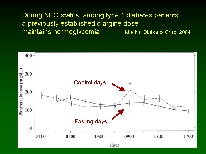 During NPO status, among type 1 diabetes patients, a previously established glargine dose maintains
