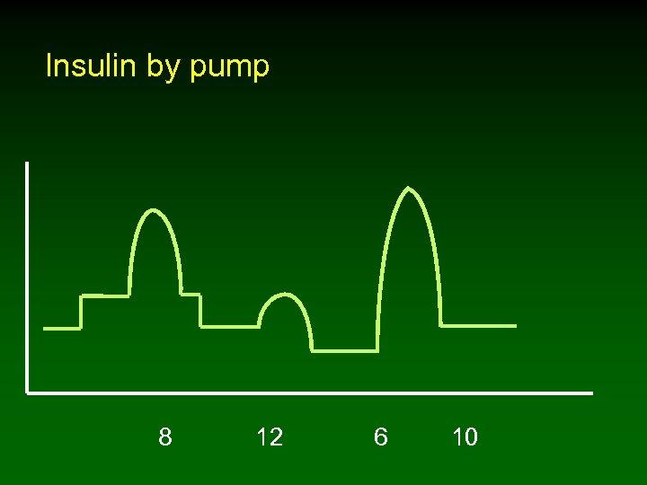 Insulin by pump 8 12 6 10