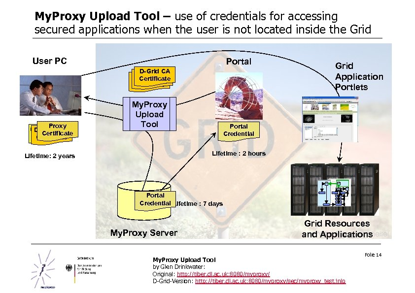 My. Proxy Upload Tool – use of credentials for accessing secured applications when the