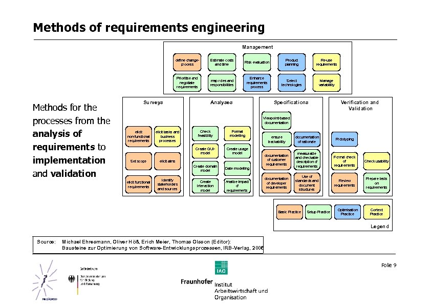 Methods of requirements engineering Management define changeprocess Risk evaluation Product planning Re-use requirements Prioritise