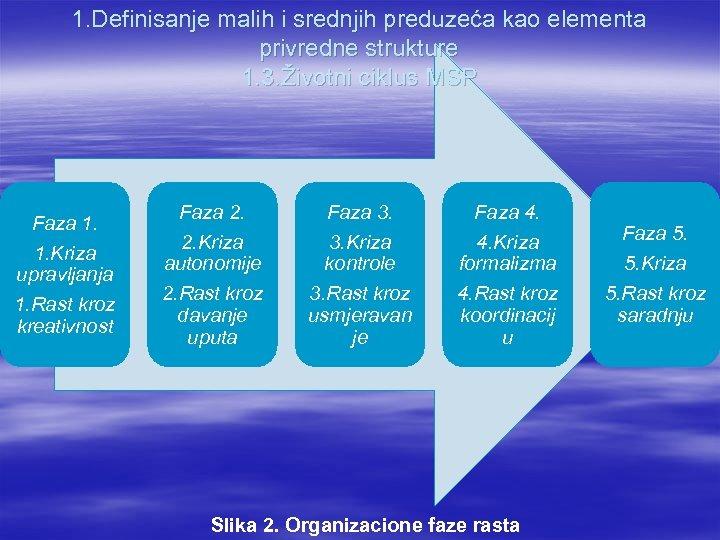 1. Definisanje malih i srednjih preduzeća kao elementa privredne strukture 1. 3. Životni ciklus