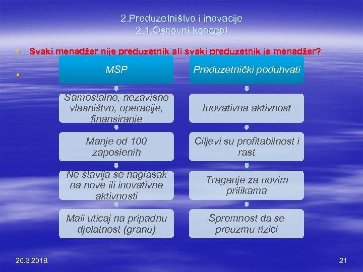 2. Preduzetništvo i inovacije 2. 1. Osnovni koncept § Svaki menadžer nije preduzetnik ali