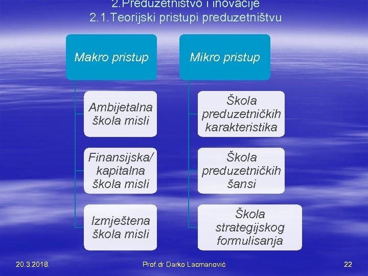 2. Preduzetništvo i inovacije 2. 1. Teorijski pristupi preduzetništvu Makro pristup Mikro pristup Ambijetalna