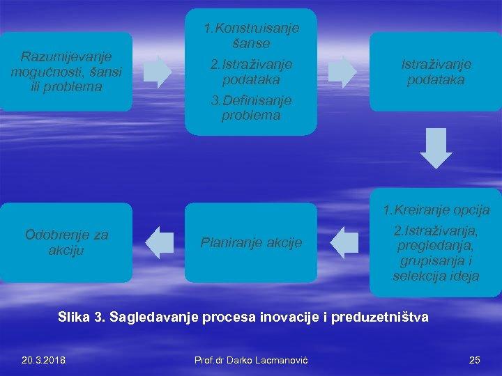Razumijevanje mogućnosti, šansi ili problema Odobrenje za akciju 1. Konstruisanje šanse 2. Istraživanje podataka