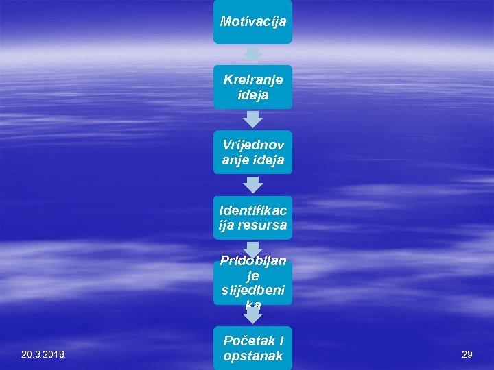 Motivacija Kreiranje ideja Vrijednov anje ideja Identifikac ija resursa Pridobijan je slijedbeni ka 20.