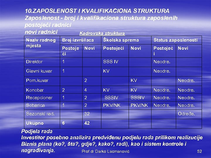 10. ZAPOSLENOST I KVALIFIKACIONA STRUKTURA Zaposlenost - broj i kvalifikaciona struktura zaposlenih postojeći radnici