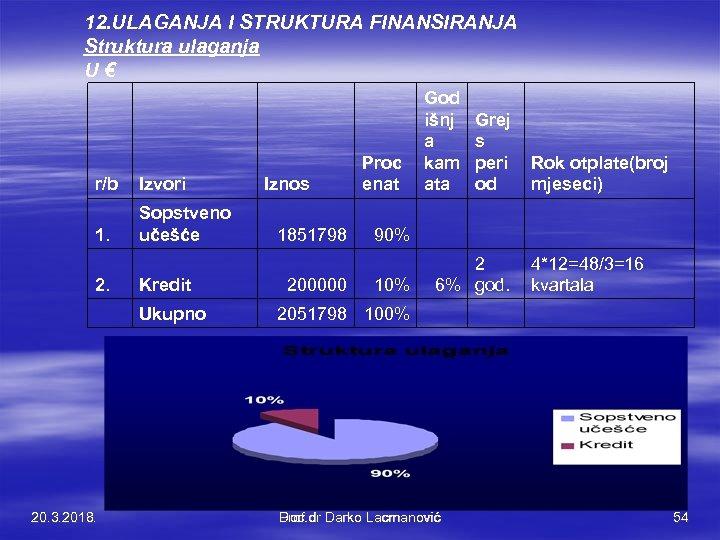 12. ULAGANJA I STRUKTURA FINANSIRANJA Struktura ulaganja U € r/b Izvori 1. Sopstveno učešće