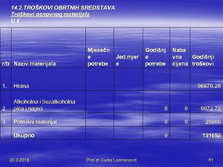 14. 2. TROŠKOVI OBRTNIH SREDSTAVA Troškovi osnovnog materijala U € r/b Naziv materijala Mjesečn