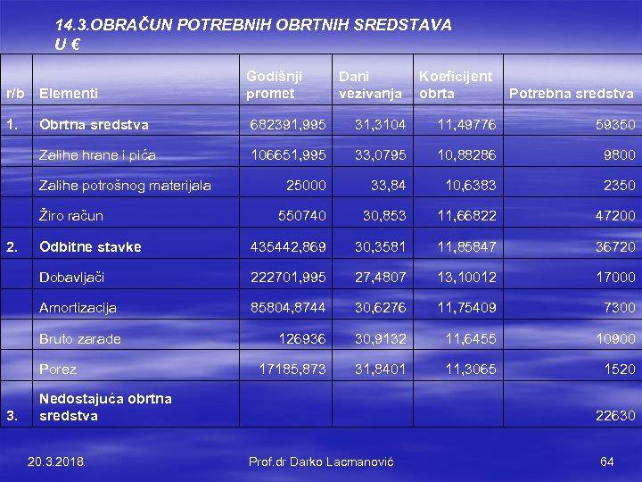 14. 3. OBRAČUN POTREBNIH OBRTNIH SREDSTAVA U € Godišnji promet Dani vezivanja Koeficijent obrta
