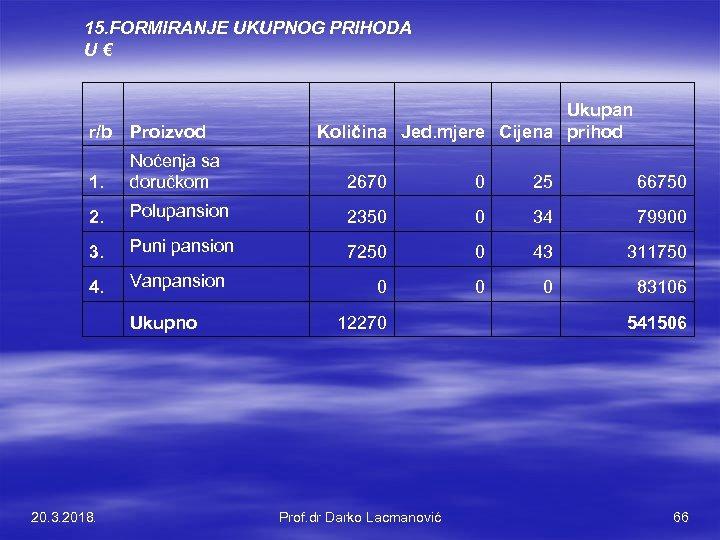 15. FORMIRANJE UKUPNOG PRIHODA U € r/b Proizvod Ukupan Količina Jed. mjere Cijena prihod