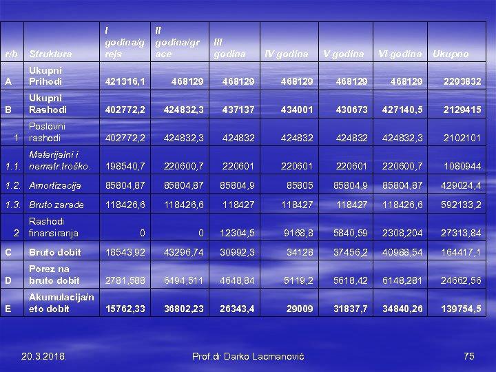r/b Struktura I godina/g rejs A Ukupni Prihodi 421316, 1 468129 468129 2293832 B