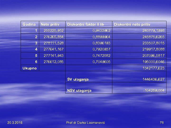 Godina Neto priliv Diskontni faktor II tb Diskontni neto priliv 1 255225, 952 0,