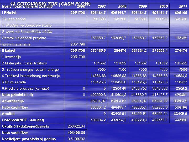 18. GOTOVINSKI TOK (CASH FLOW) 2006 Naziv i opis bilansne pozicije I Primici 2008