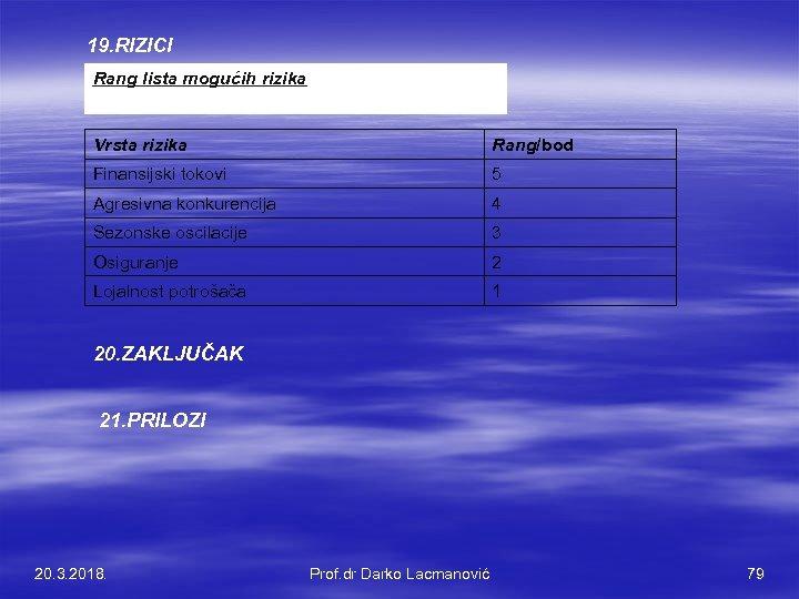 19. RIZICI Rang lista mogućih rizika Vrsta rizika Rang/bod Finansijski tokovi 5 Agresivna konkurencija