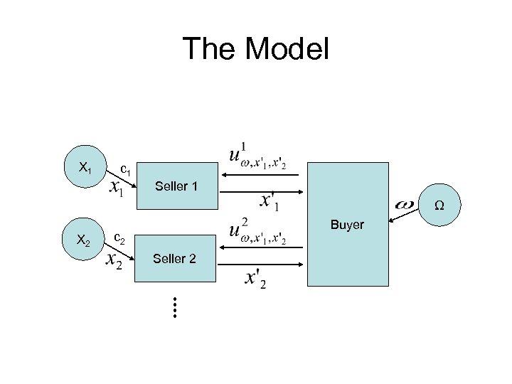 The Model X 1 c 1 Seller 1 Ω X 2 Buyer c 2