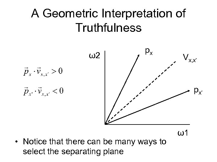 A Geometric Interpretation of Truthfulness ω2 px Vx, x' px' • Notice that there
