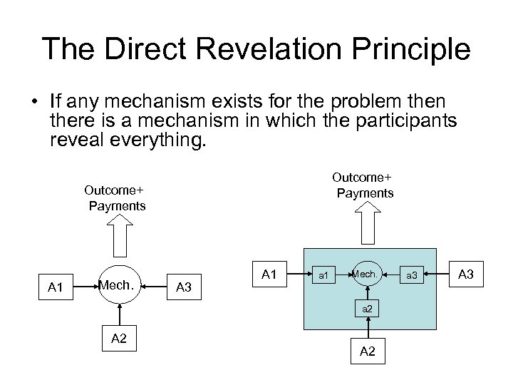 The Direct Revelation Principle • If any mechanism exists for the problem then there