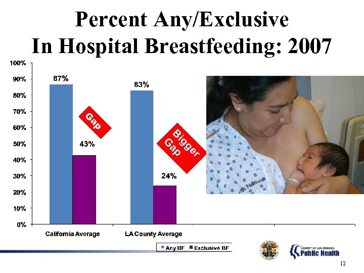 Percent Any/Exclusive In Hospital Breastfeeding: 2007 ap G 12