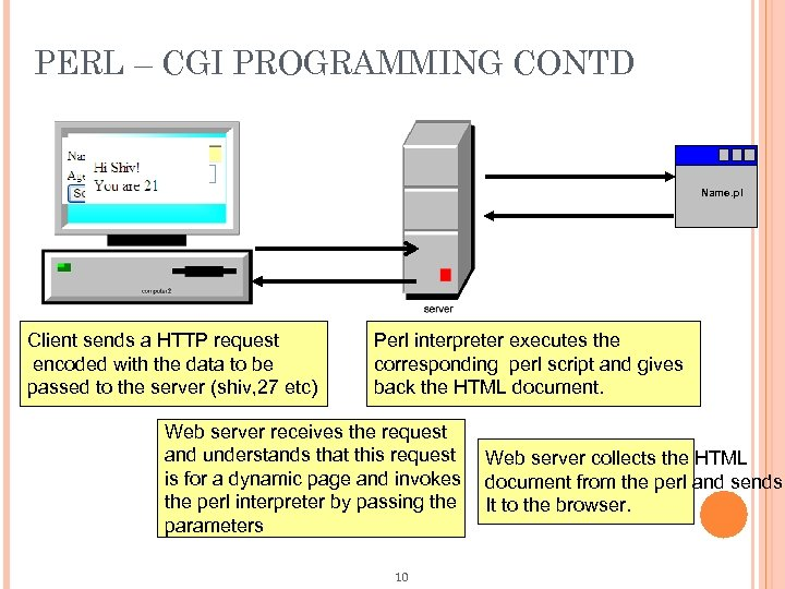PERL – CGI PROGRAMMING CONTD Name. pl Client sends a HTTP request encoded with