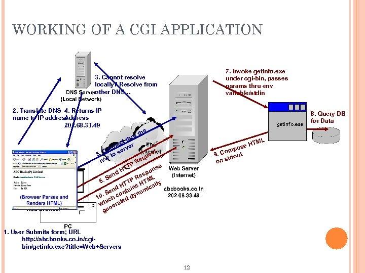 WORKING OF A CGI APPLICATION 7. Invoke getinfo. exe under cgi-bin, passes params thru