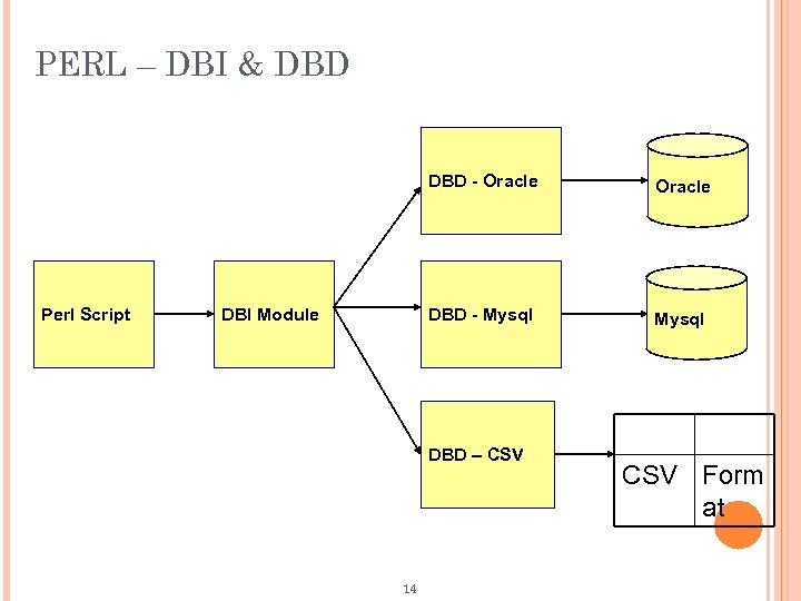 PERL – DBI & DBD - Oracle Perl Script DBD - Mysql DBI Module
