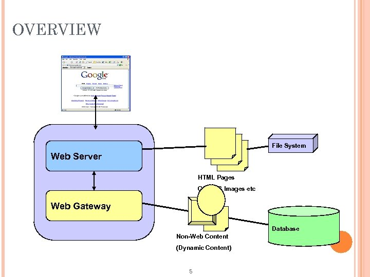 OVERVIEW File System Web Server HTML Pages GIF/JPG Images etc Web Gateway Database Non-Web