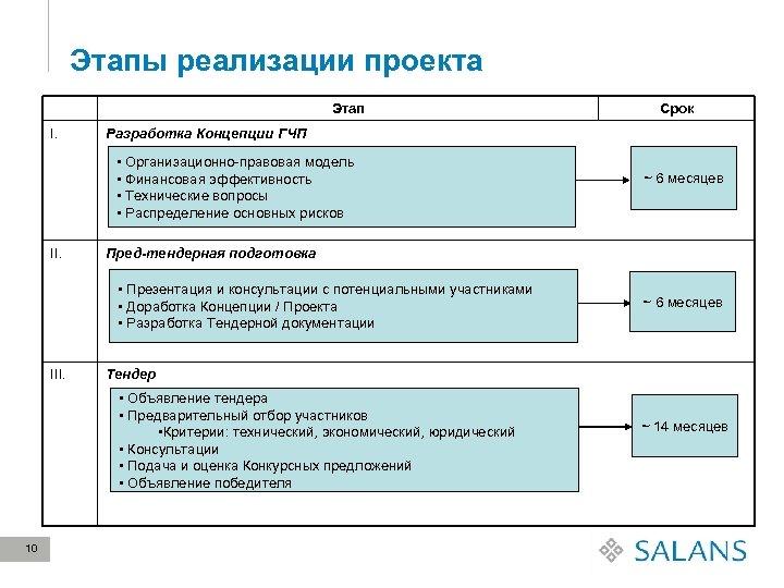 Этапы реализации проекта Этап I. Разработка Концепции ГЧП • Организационно-правовая модель • Финансовая эффективность