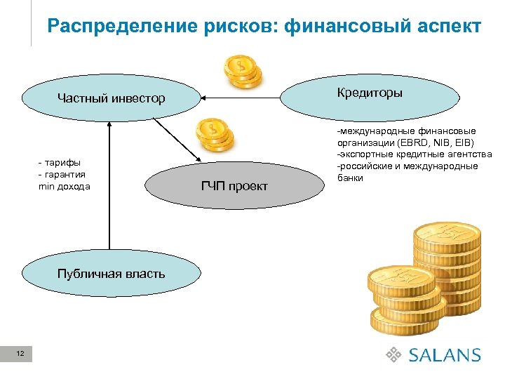 Распределение рисков: финансовый аспект Кредиторы Частный инвестор - тарифы - гарантия min дохода Публичная
