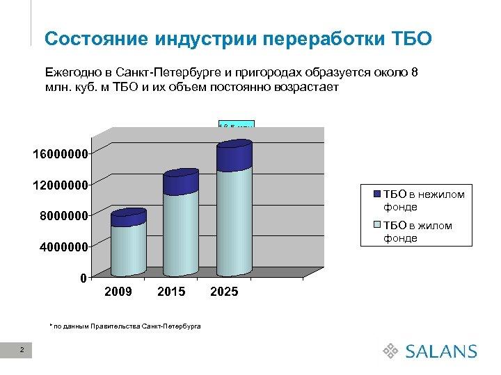 Состояние индустрии переработки ТБО Ежегодно в Санкт-Петербурге и пригородах образуется около 8 млн. куб.