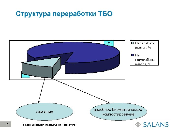 Структура переработки ТБО 87% Перерабаты вается, % Не перерабаты вается, % 13% сжигание 3