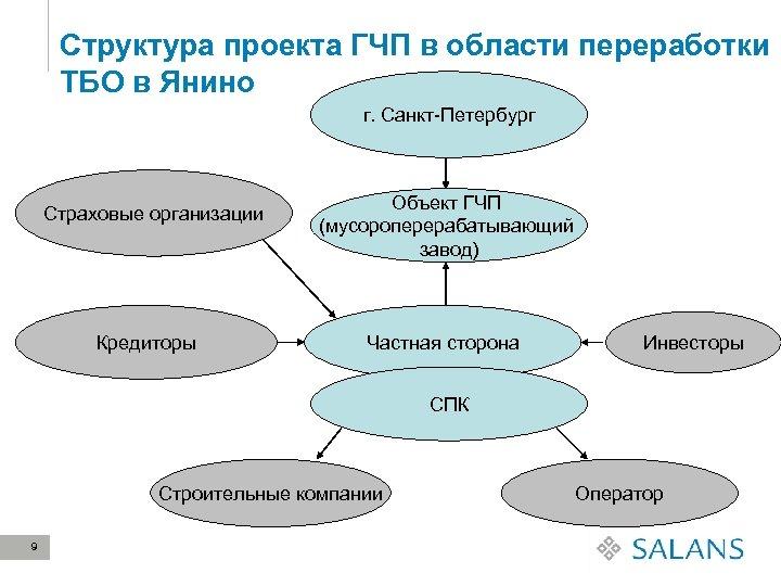Структура проекта ГЧП в области переработки ТБО в Янино г. Санкт-Петербург Страховые организации Кредиторы