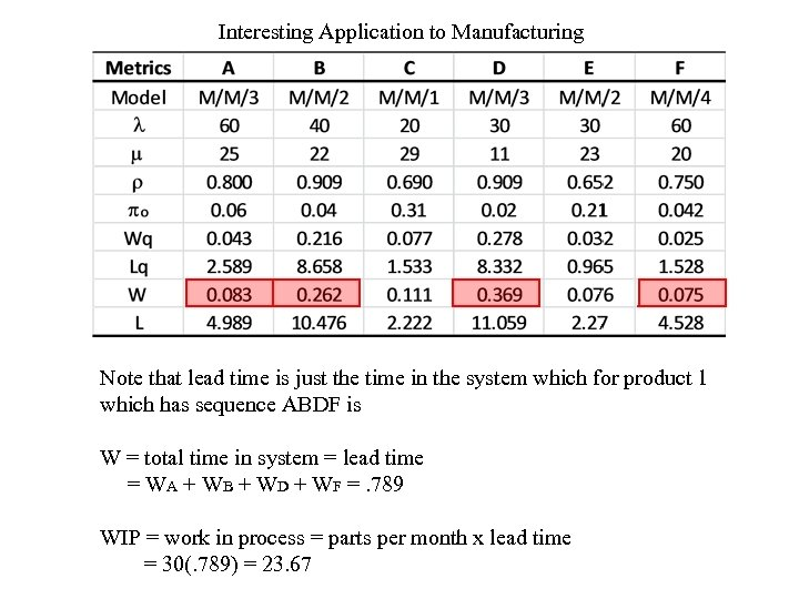 Interesting Application to Manufacturing Note that lead time is just the time in the