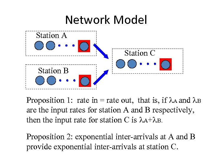 Network Model Station A Station C Station B Proposition 1: rate in = rate