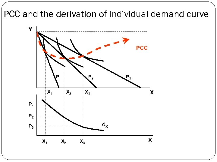 PCC and the derivation of individual demand curve Y PCC P 1 P 2